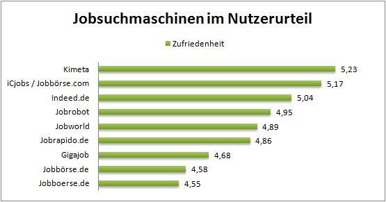 chart_crosspro_ergebnisse_jobsuchmaschinen_2015_03_31