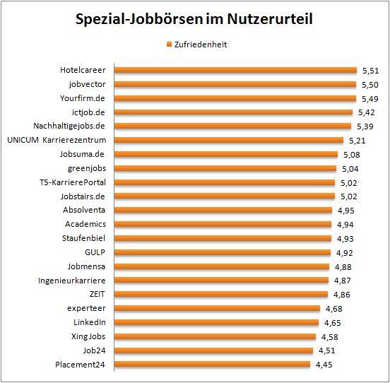 chart_crosspro_ergebnisse_spezial_jobboersen_2015_03_31_korr