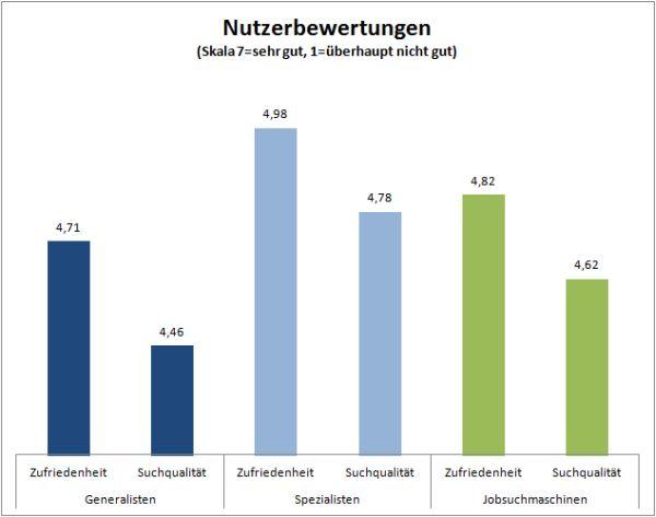 Crosspro-Research.com Umfrage-Ergebnisse per 15.8.2015