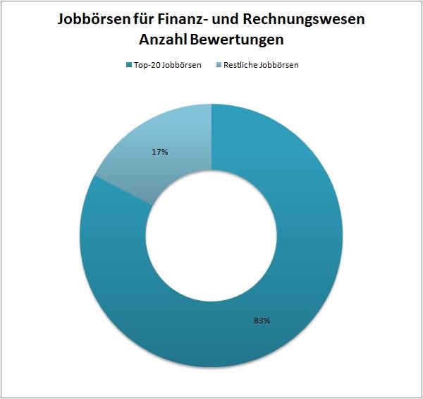 chart_crospro_Jobboersen_Finanz_Rechnungswesen_2015