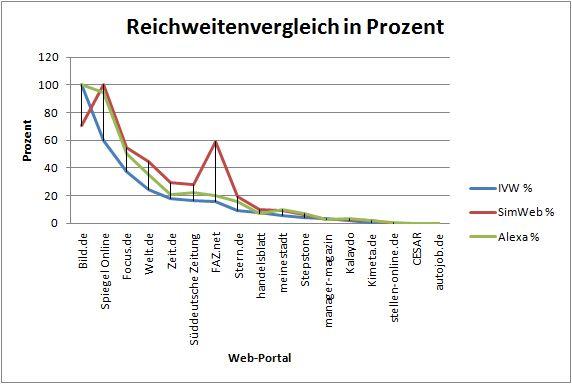 chart_Reichweitenvergleich_in_prozent_2015_12