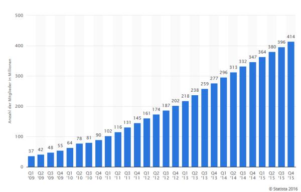 chart_LinkedIn_Mitgliederentwicklung_2015_Statista