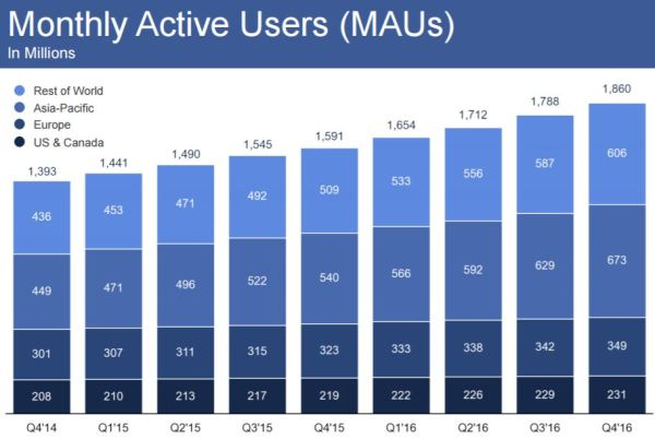 chart_Facebook_2016_4Q_MAU_Monthly_Active_Users