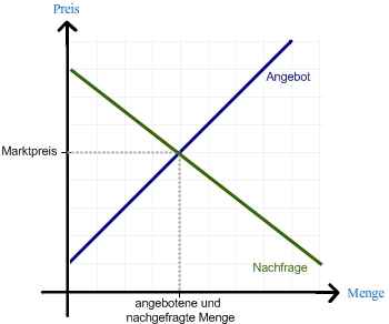 chart_Marktgleichgewicht_Quelle_wiwiweb