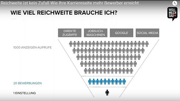 chart_Wollmilchsau_Webinar_Reichweite_2017_Feb_b