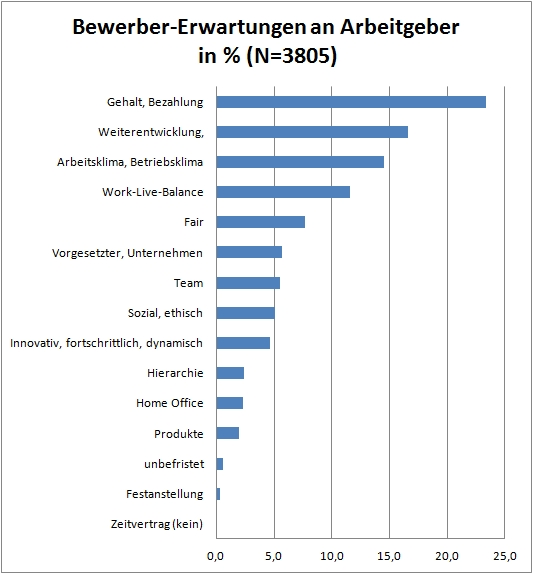 https://i1.wp.com/crosswater-job-guide.com/wp-content/uploads/2017/03/chart_JK_Bewerber-Erwartungen_an_AG.jpg?w=700
