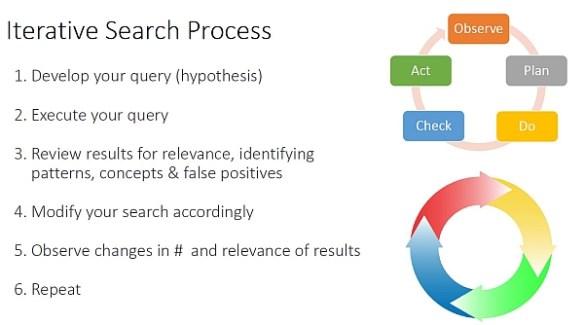 Iterative Search Process