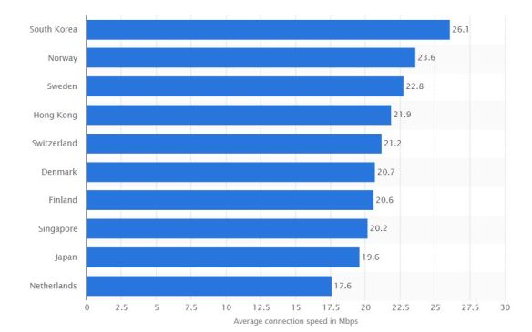 chart_statista_average_internet_speed_by_country_2016