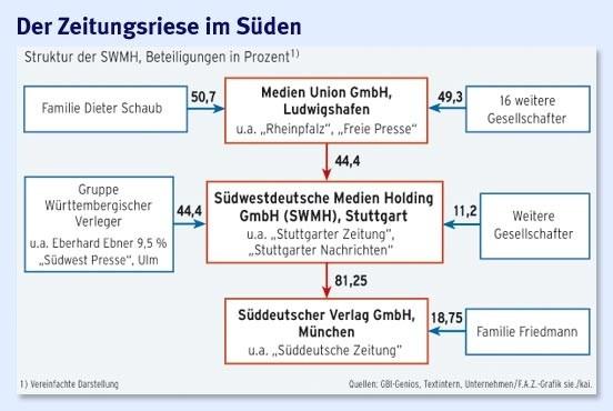 chart_SWMH_Medien_Union_Beteiligungen_suedeutsche-zeitung