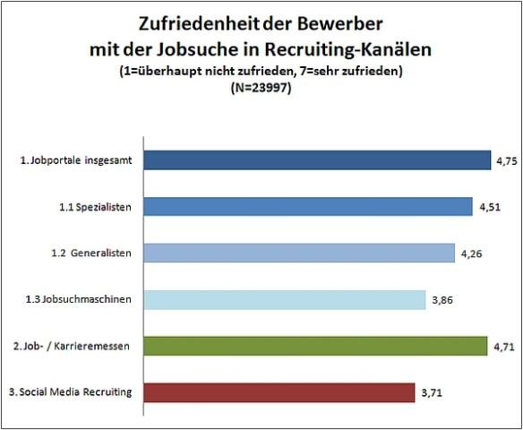 chart_Jobbörsen-Kompass_2017_Recrutingkanäle