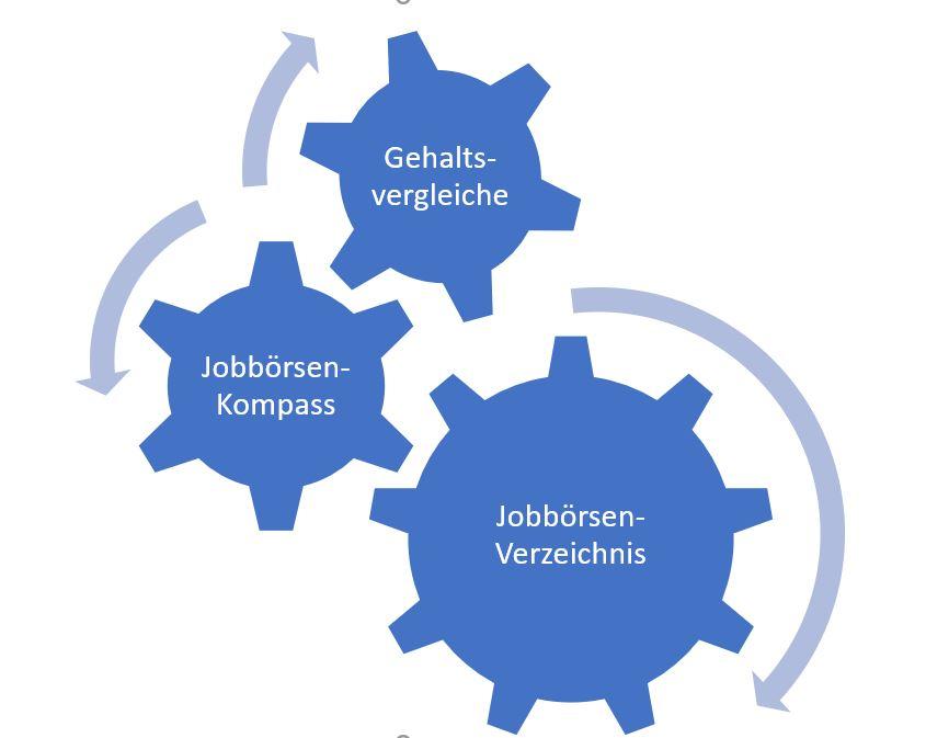 Crosswater Job Guide, Jobbörsen, Jobbörsen-Kompass, Gehaltsvergleiche, Jobpilot, Monster, Stellenanzeigen.de, StepStone, Indeed, Akerlof, Google4Jobs, Informationsasymmetrie,