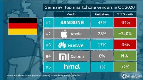 Xiaomi_predaje smartfonov_1_kvartal 2020_Nemecko