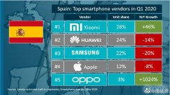 Xiaomi_predaje smartfonov_1_kvartal 2020_spanielsko