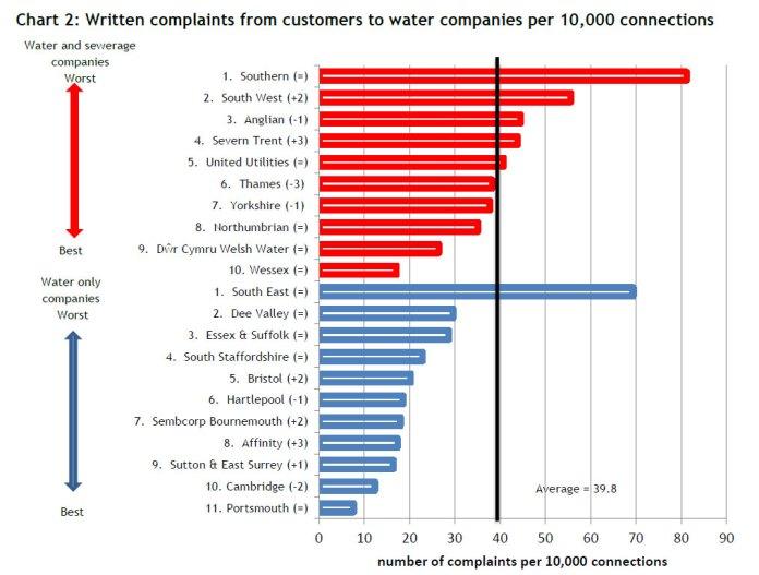 Water-Complaints