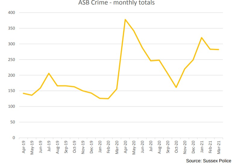 Graph showing reports of ASB in Wealden from April 2019 to March 2020.