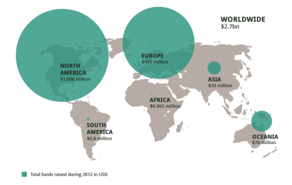Źródło: Crowdfunding Industry Report 2013, massolution