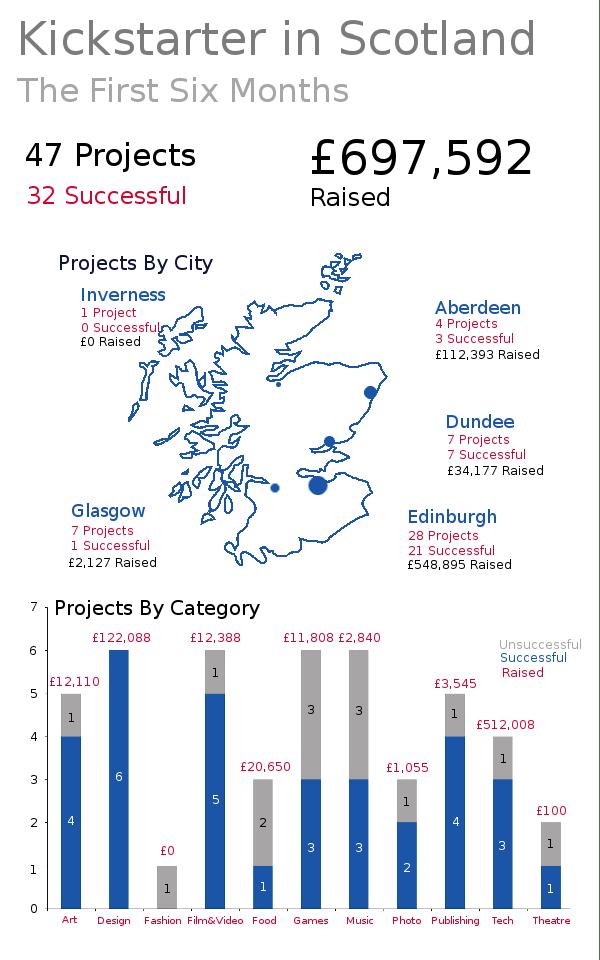 kickstarter scotland