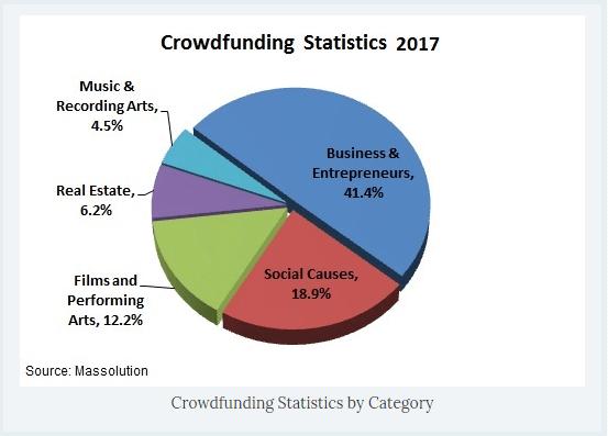 Crowdfunding Statistics 2017