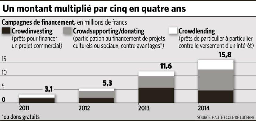 La Suisse nouvelle adepte du Crowdfunding