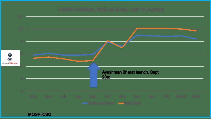 Ayushman Bharat Driving rural health inflation?: Prediction Nugget