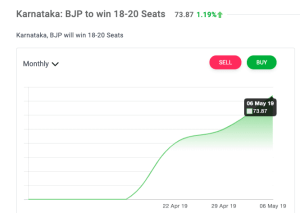 Congress JD(S) in Karnataka to Collapse after election?