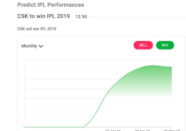 Prediction Market: CSK to win IPL, Mumbai second