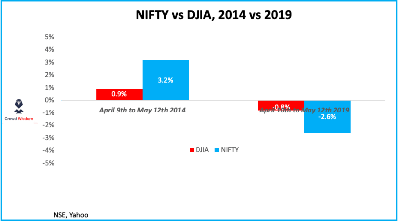 Prediction Nugget: NIFTY vs DJIA, election time