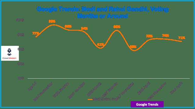 Narendra Modi as popular as in 2014