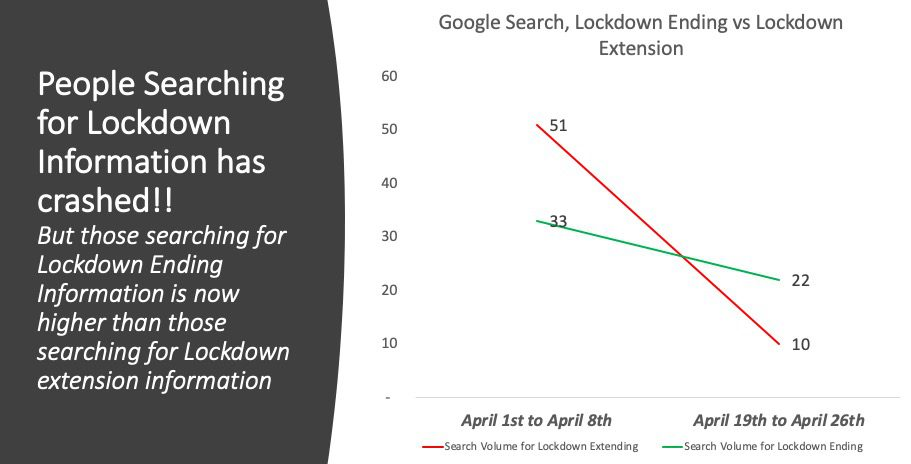 Google: Indians searching Less for Lockdown Info now