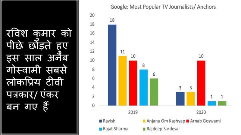 Google: 5 सबसे लोकप्रिय टीवी समाचार व्यक्तित्व कौन हैं?