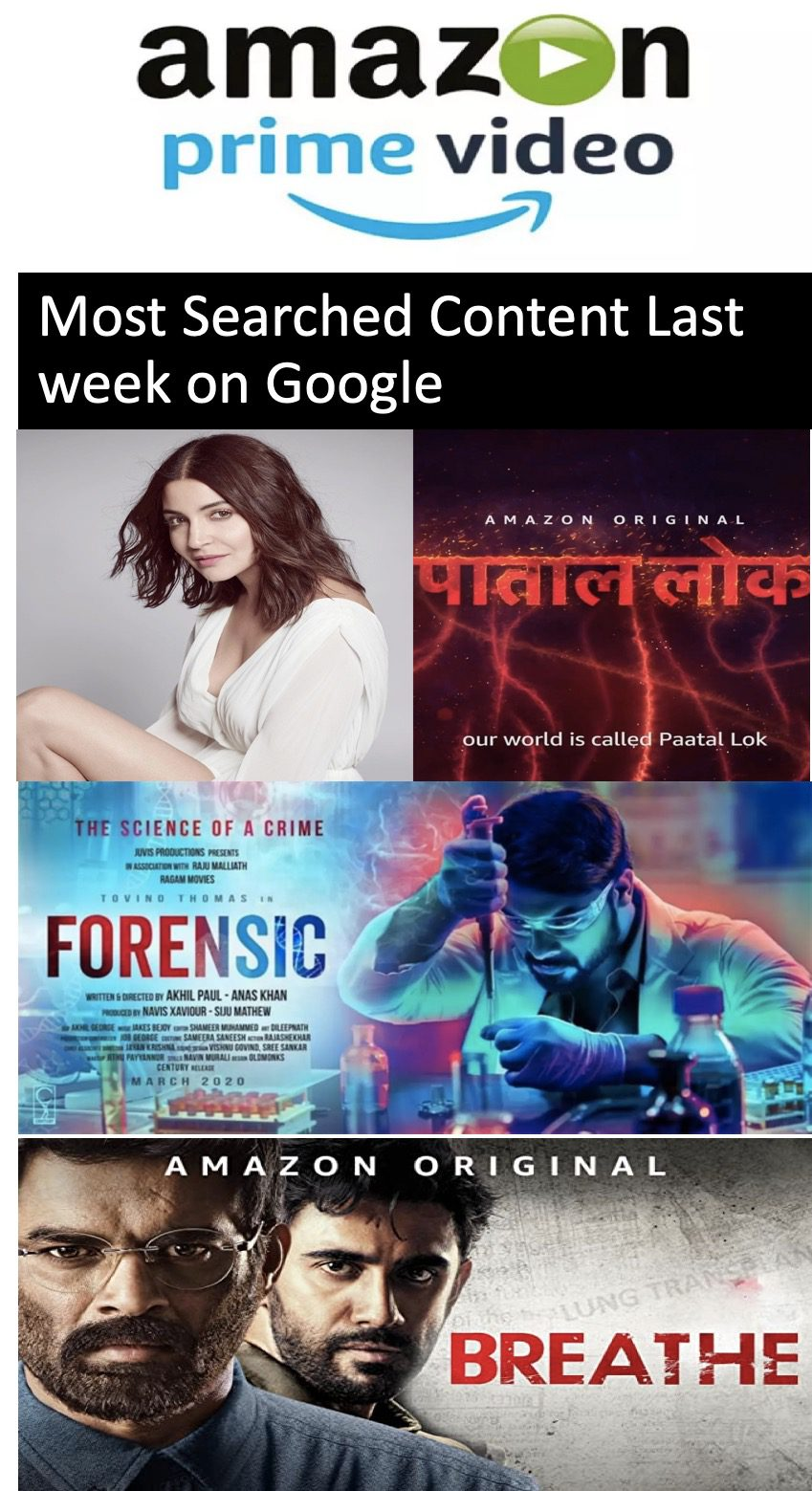 Paatal Lok Leads in Amazon's Most Searched Content on Google