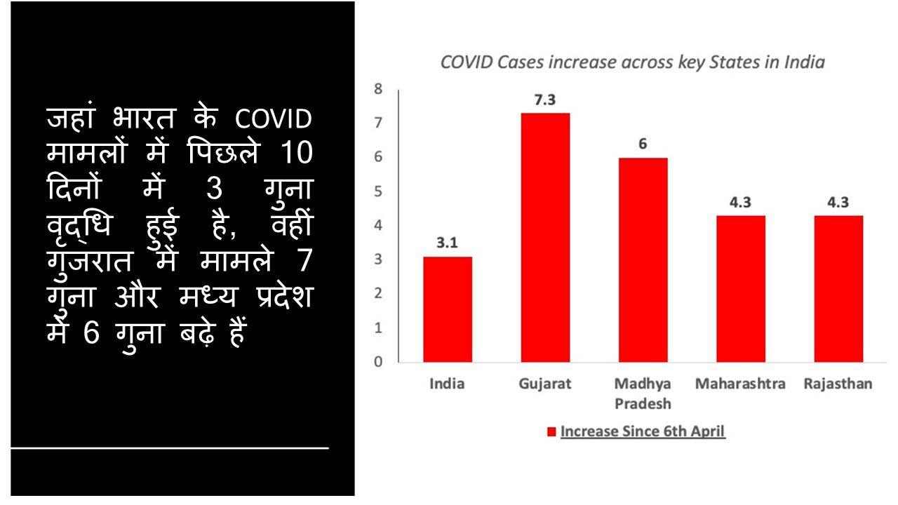 गुजरात, MP, COVID-19 लड़ाई में दो नई समस्या