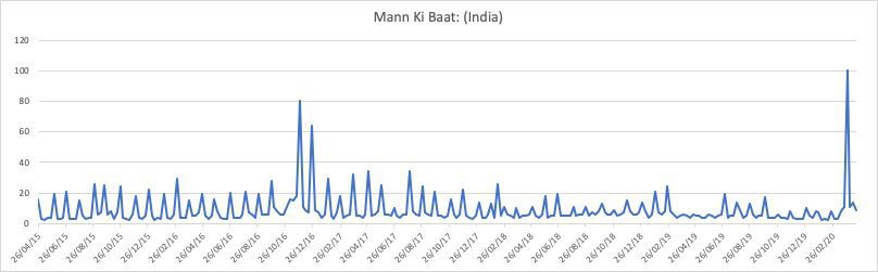 COVID-19 Mann ki Baat, highest ever MKB, Will this week go higher?
