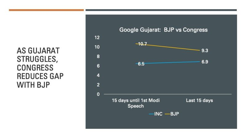 Google Gujarat: As Gujarat Stumbles on COVID, Congress reduces gap with BJP