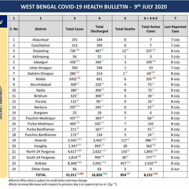 Coronavirus In West Bengal