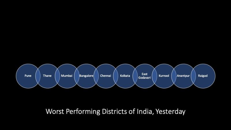 Corona Update India:10 worst performing districts yesterday