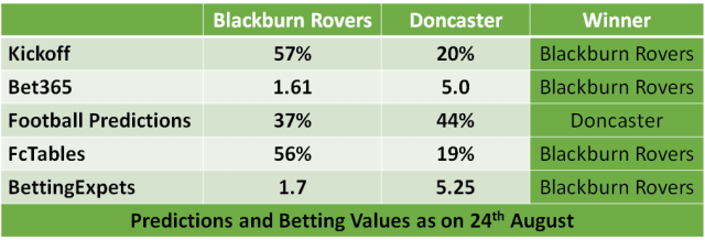 Blackburn Rovers vs Doncaster Soccer Predictions and Betting