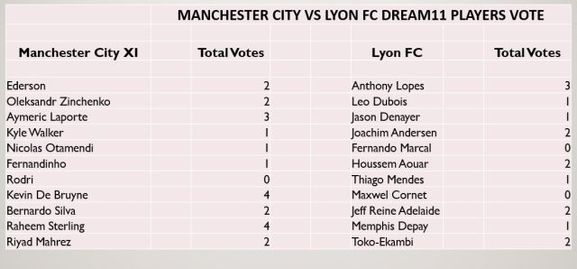 MCI vs LYN Dream11 Predictions