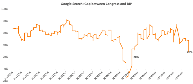 Google: Gap between BJP and Congress lowest since Jan 2019