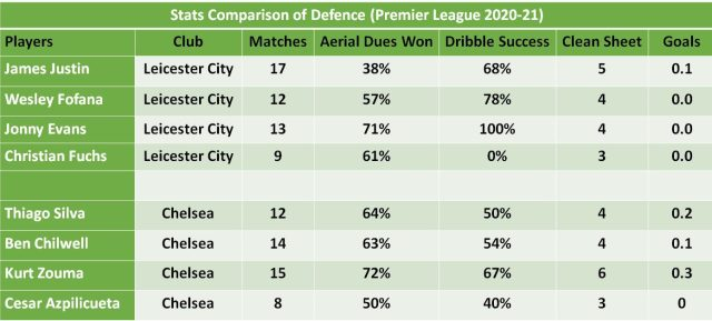 Leicester City vs Chelsea Predictions and betting defense
