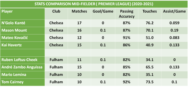 Chelsea vs Fulham Football Predictions and Betting