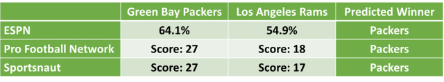 Packers vs Rams Odds and Predictions