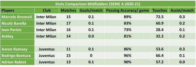 Juventus vs Inter Milan Football Prediction and Betting