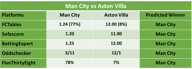 Manchester City vs Aston Villa Predictions and Betting