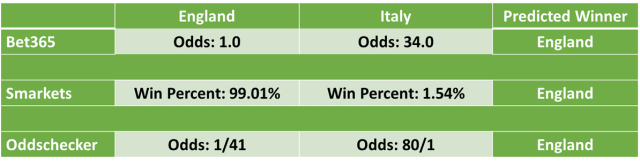 England vs Italy Six Nations 2021 Predictions and Betting Odds