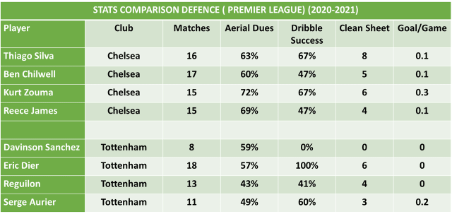 Chelsea vs Tottenham Hotspurs :  Football Predictions and Betting Odds