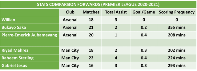 Arsenal vs Manchester City Football Predictions and Betting