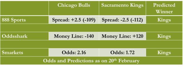 Chicago Bulls vs Sacramento Kings NBA Odds and Predictions