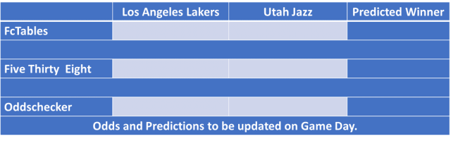 Los Angeles Lakers vs Utah Jazz NBA Odds and Predictions