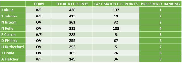 WF vs OV Dream11 Team Predictions